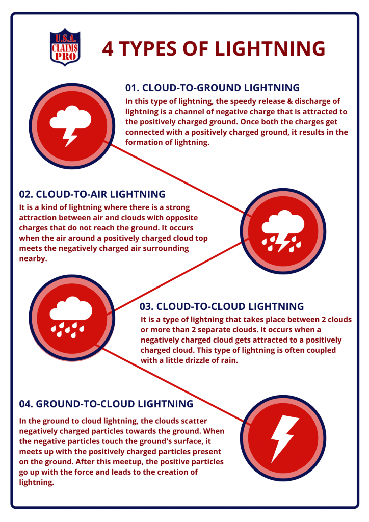 4 Types of Lightning